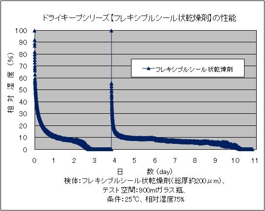 ドライキープシリーズ【フレキシブルシール状乾燥剤】の性能