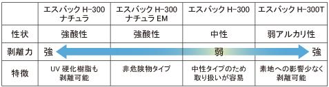 エスバックH-300シリーズ性能比較表