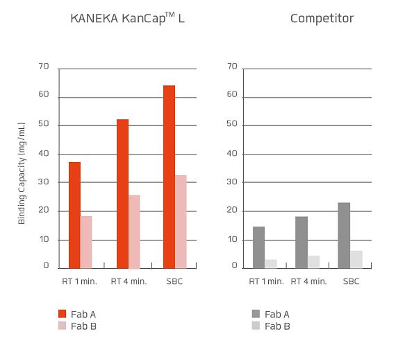 KANEKA,KanCapL,カネカ,プロテインL,protein L