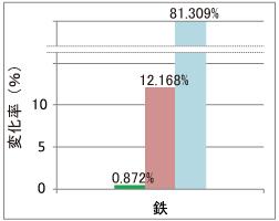 銅および真鍮素材への影響(重量変化率)