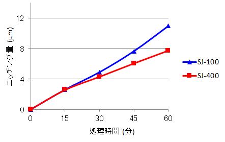 ステンレス鋼用ノンフッ素溶接焼け除去剤エスピュアSJ-400エッチングデータ(当社従来品との比較)