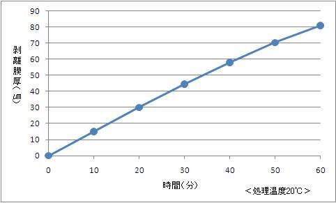 銅・銅合金用ノンシアン銀めっき剥離剤エスバックAG-601剥離膜厚データ