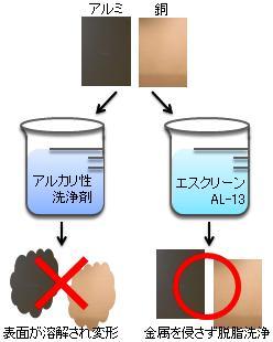 アルミや銅表面の腐食・溶解なし、汎用性のある脱脂洗浄剤