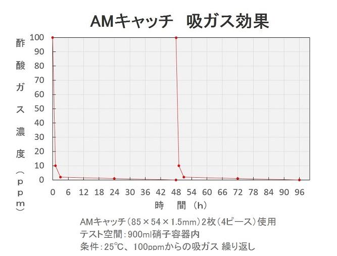 amcatch_fig633.jpg