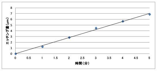 金めっき剥離剤AUリムーバー剥離膜厚データ