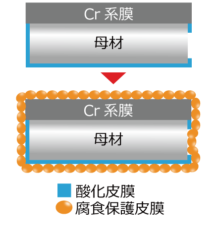 腐食抑制メカニズム,CH-20T,佐々木化学薬品