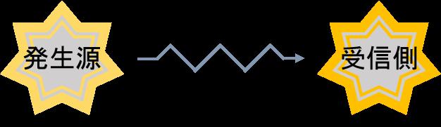 電磁波のシールド方法,電磁波ノイズの伝達原理