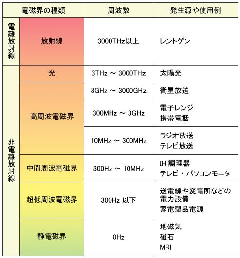 電磁波について,佐々木化学薬品,電磁波シールド剤,エスシールドEMI-21