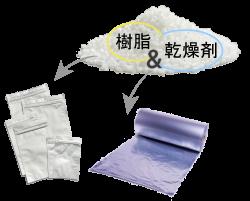 ドライキープ(DRY KEEP)とは,樹脂と乾燥剤一体化,乾燥剤