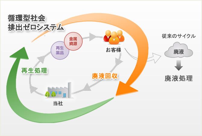 薬品再生技術,循環型社会,排出ゼロシステム