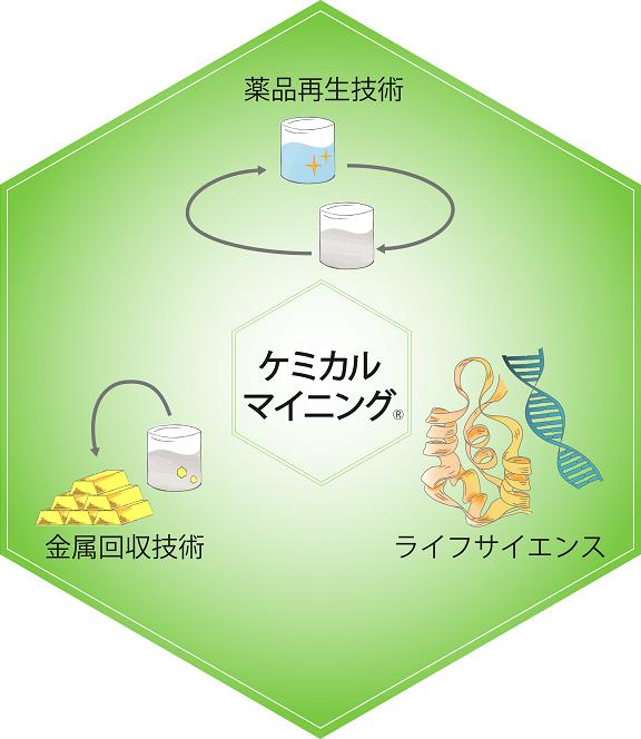ケミカルマイニング概念図