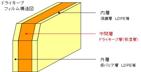 ドライキープフィルム構造図