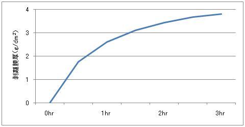 エスバックH-150Nによるニッケルめっきの剥離速度データ