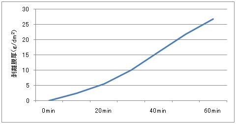 エスバックH-150PNによるニッケルめっきの剥離速度データ