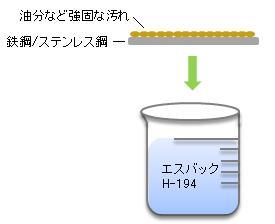 ①汚れの付いた洗浄対象物(鉄鋼/ステンレス鋼など)をエスバックH-194に浸漬する