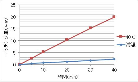 エスバックH-700によるクロムのエッチングデータ