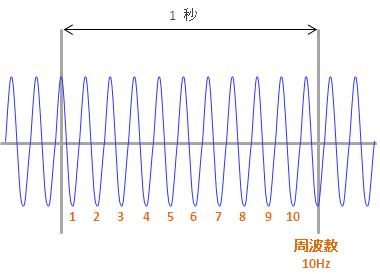 周波数とその単位