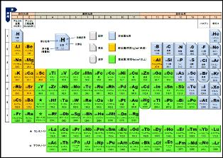 元素記号周期表
