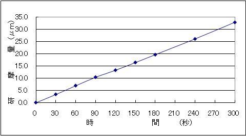 鉄鋼用化学研磨液 エスクリーンK-904N 溶解量データ