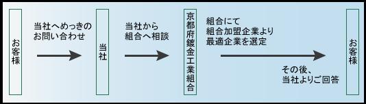 京都府鍍金工業組合,めっき加工,鍍金技術