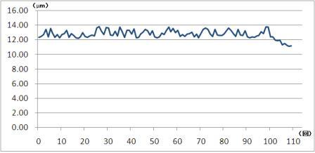 ニッケル用光沢化学研磨液エスクリーンMY-28研磨処理を繰り返した際の研磨量データ