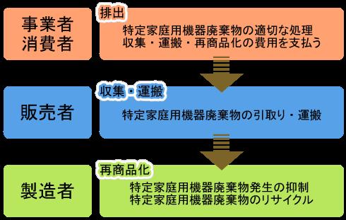 家電リサイクル法,特定家庭用機器再商品化法
