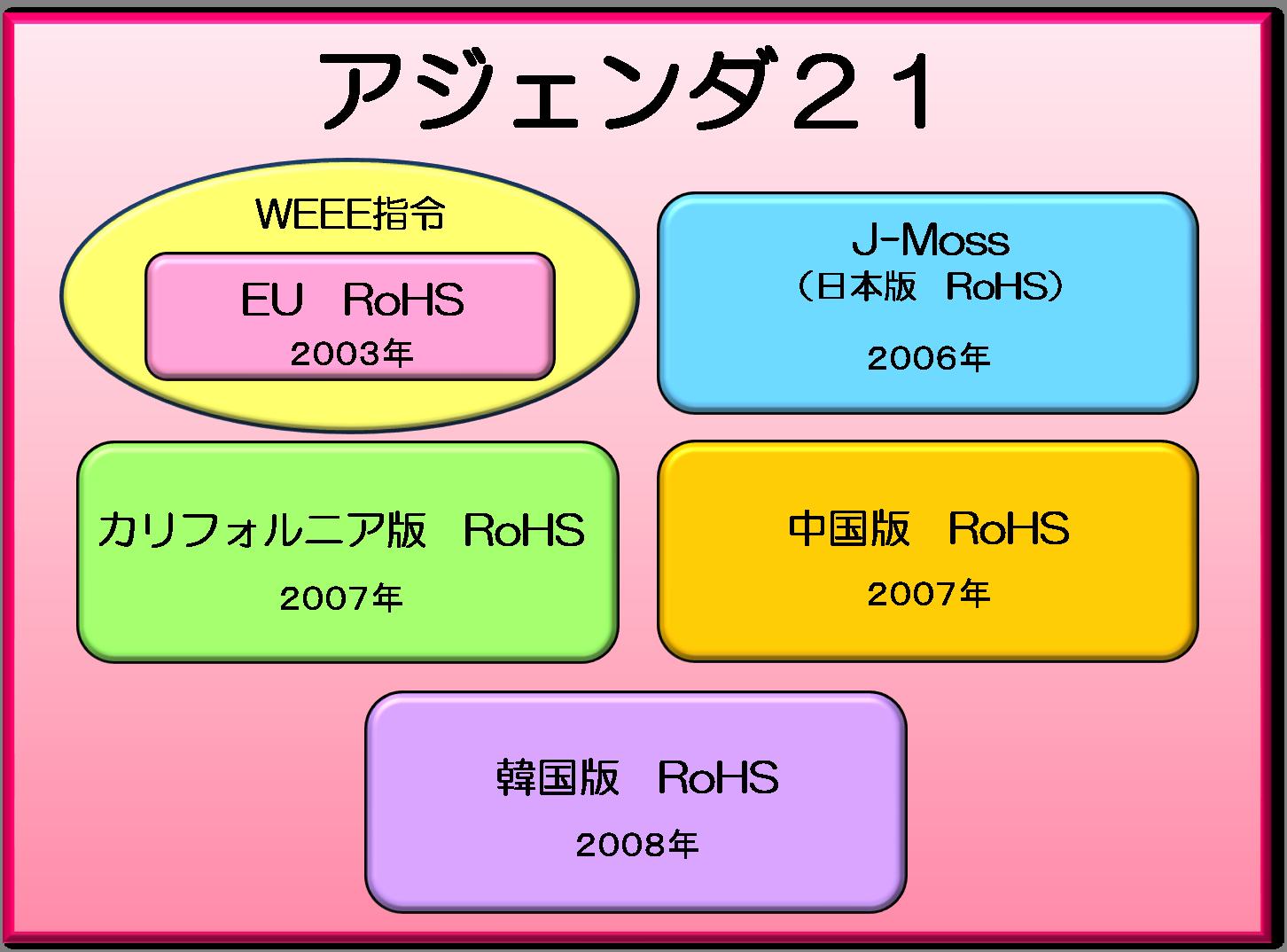 RoHS指令アジェンダ21