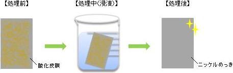 エスクリーンS-101PNの使用方法