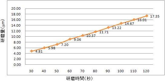 ステンレス鋼用光沢化学研磨液エスクリーンS-200LS