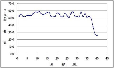 チタン・チタン合金用化学研磨液 エスクリーンS-22 研磨量データ