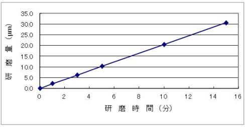 銅・銅合金用光沢化学研磨液 エスクリーンS-710 研磨量データ