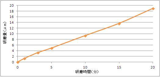 洋白用化学研磨液 エスクリーンS-730 研磨速度データ