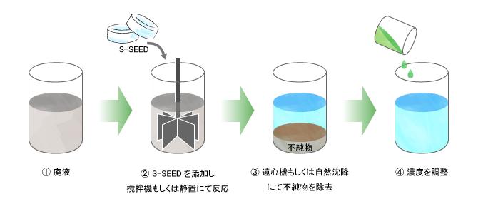 薬品リサイクルプロセス図